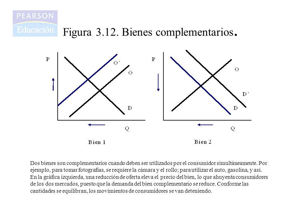 Figura 3.12. Bienes complementarios.