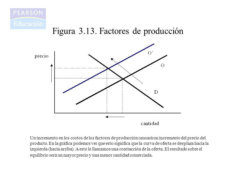 Figura 3.13. Factores de producción