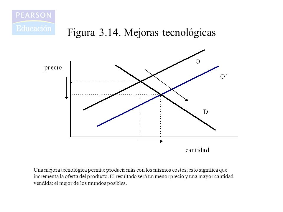 Figura 3.14. Mejoras tecnológicas
