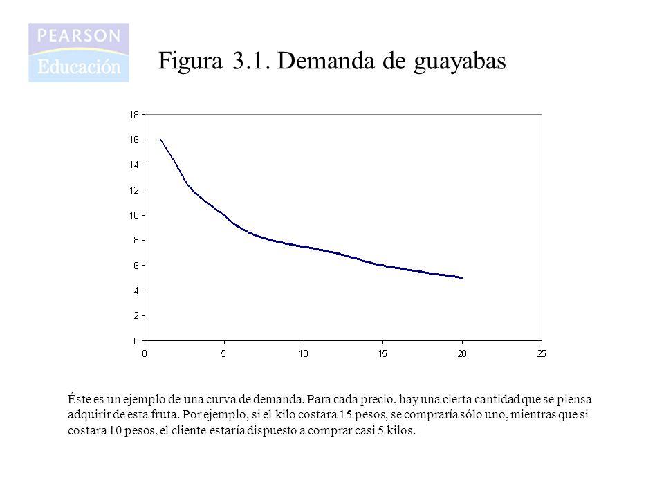 Figura 3.1. Demanda de guayabas
