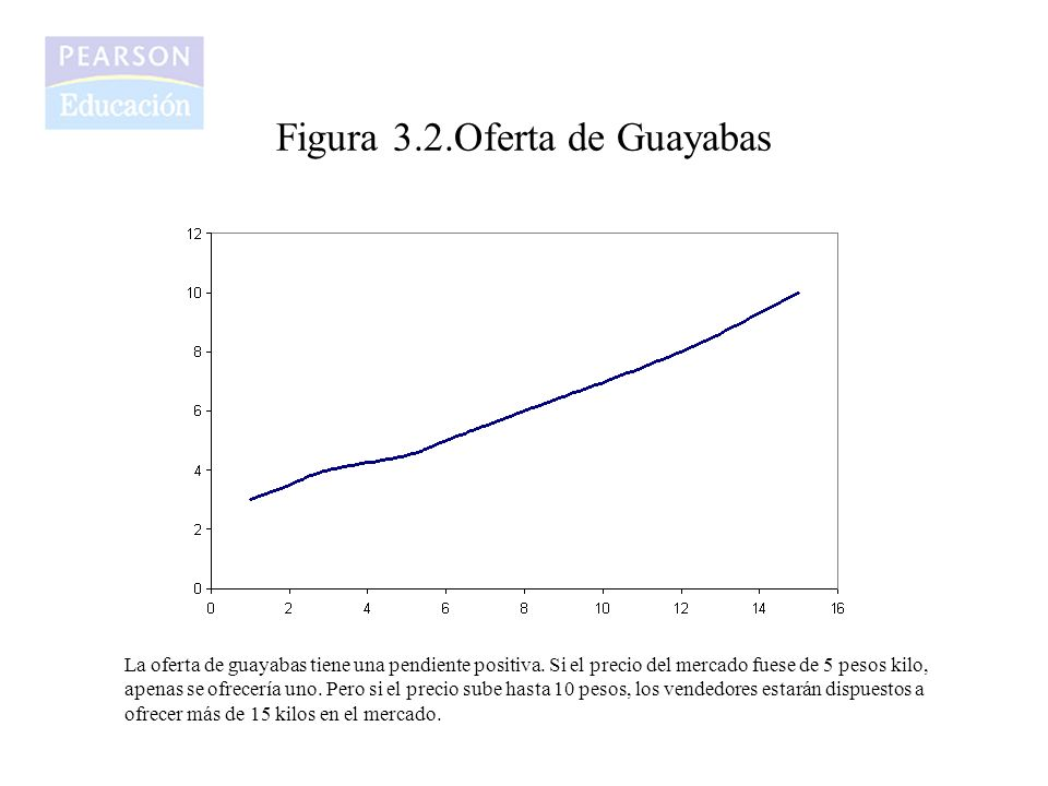 Figura 3.2.Oferta de Guayabas