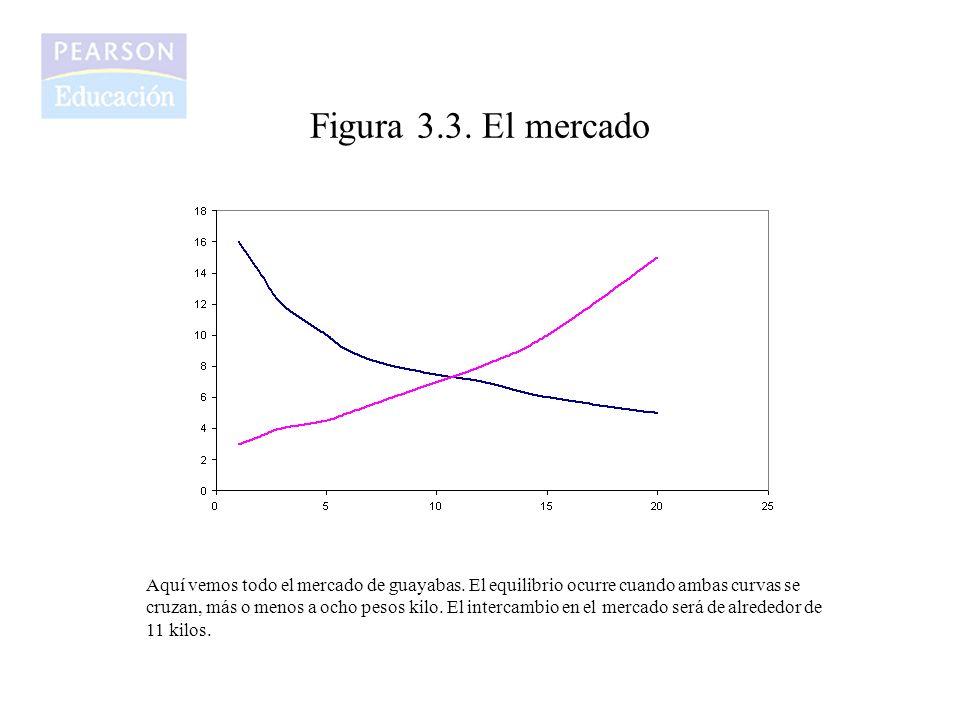 Figura 3.3. El mercado