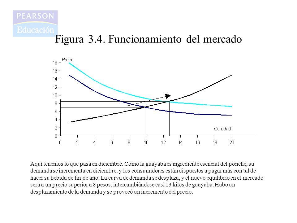 Figura 3.4. Funcionamiento del mercado