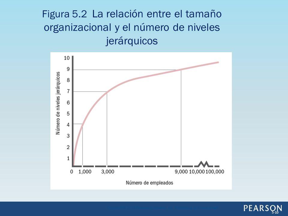 Figura 5.2 La relación entre el tamaño organizacional y el número de niveles jerárquicos