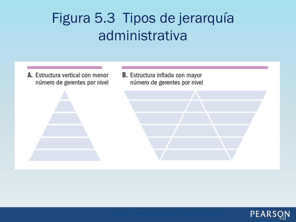 Figura 5.3 Tipos de jerarquía administrativa