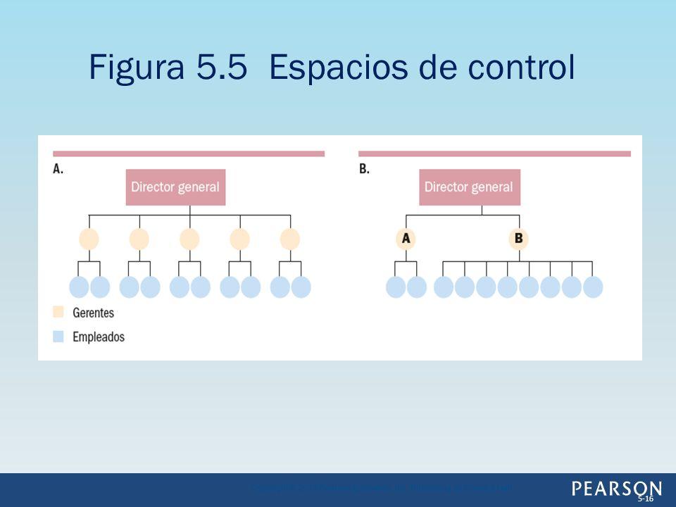 Figura 5.5 Espacios de control