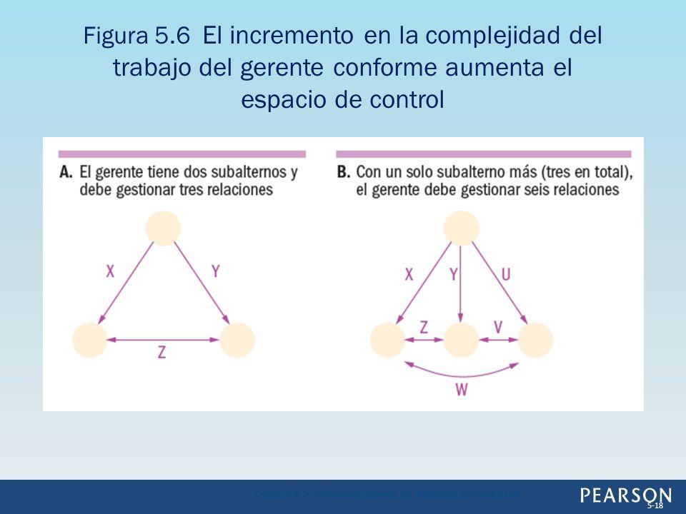 Figura 5.6 El incremento en la complejidad del trabajo del gerente conforme aumenta el espacio de control