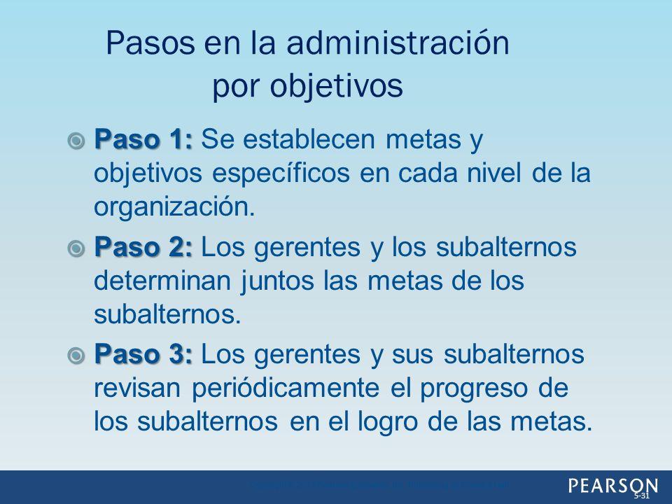 Pasos en la administración por objetivos