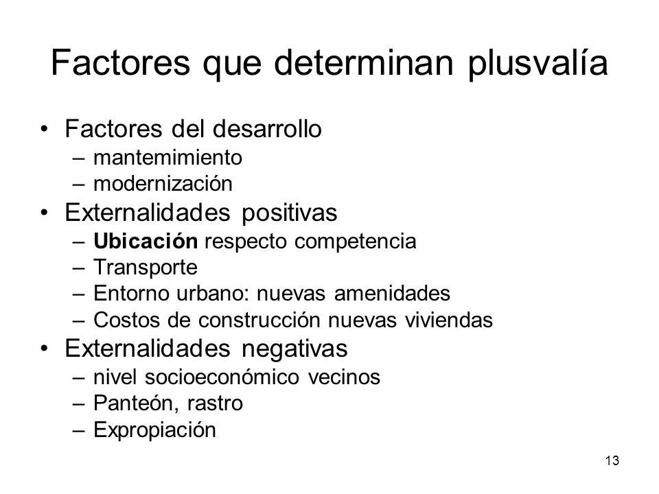 Factores que determinan plusvalía