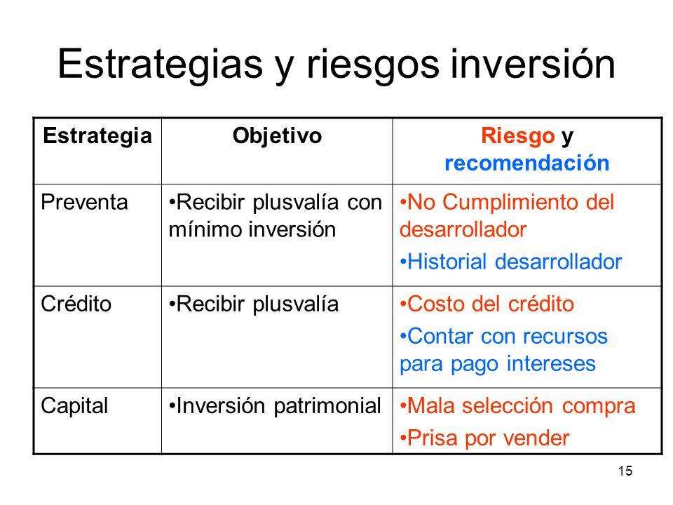 Estrategias y riesgos inversión