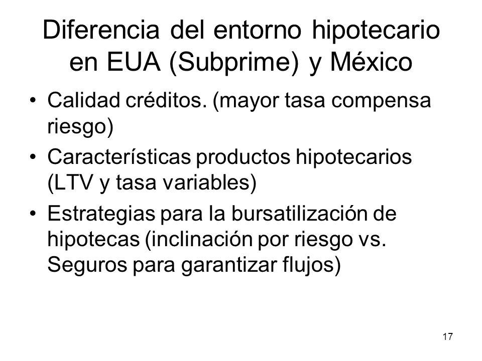 Diferencia del entorno hipotecario en EUA (Subprime) y México