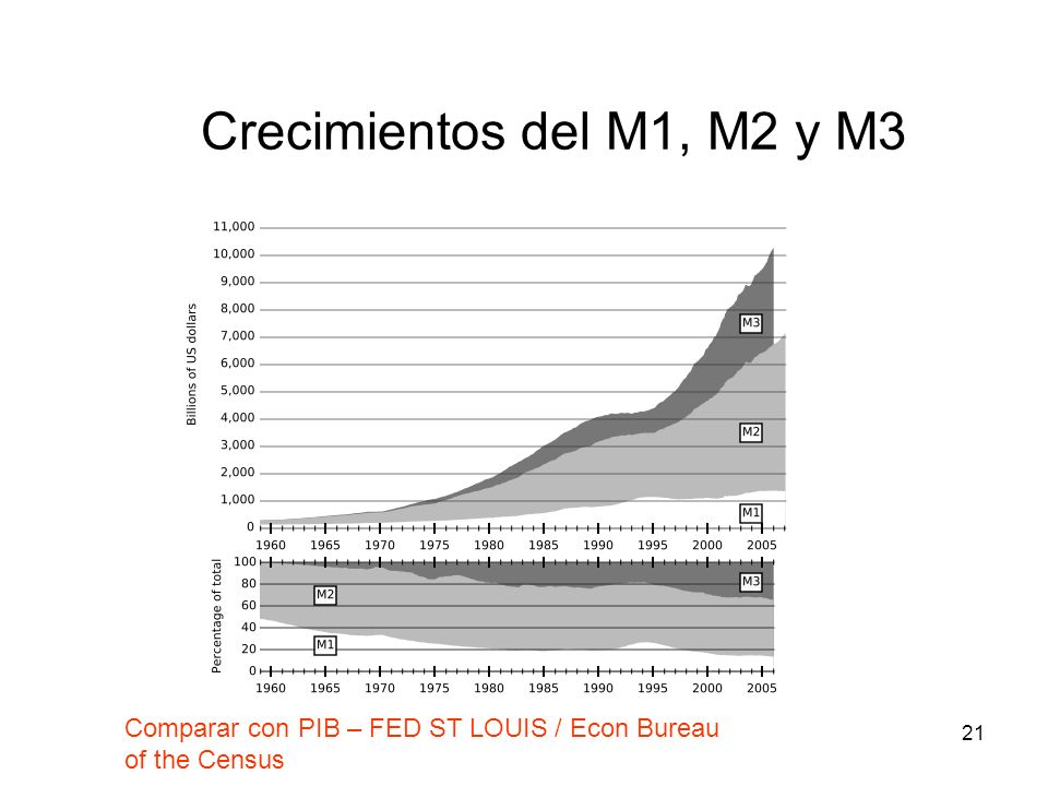 Crecimientos del M1, M2 y M3 Comparar con PIB – FED ST LOUIS / Econ Bureau of the Census