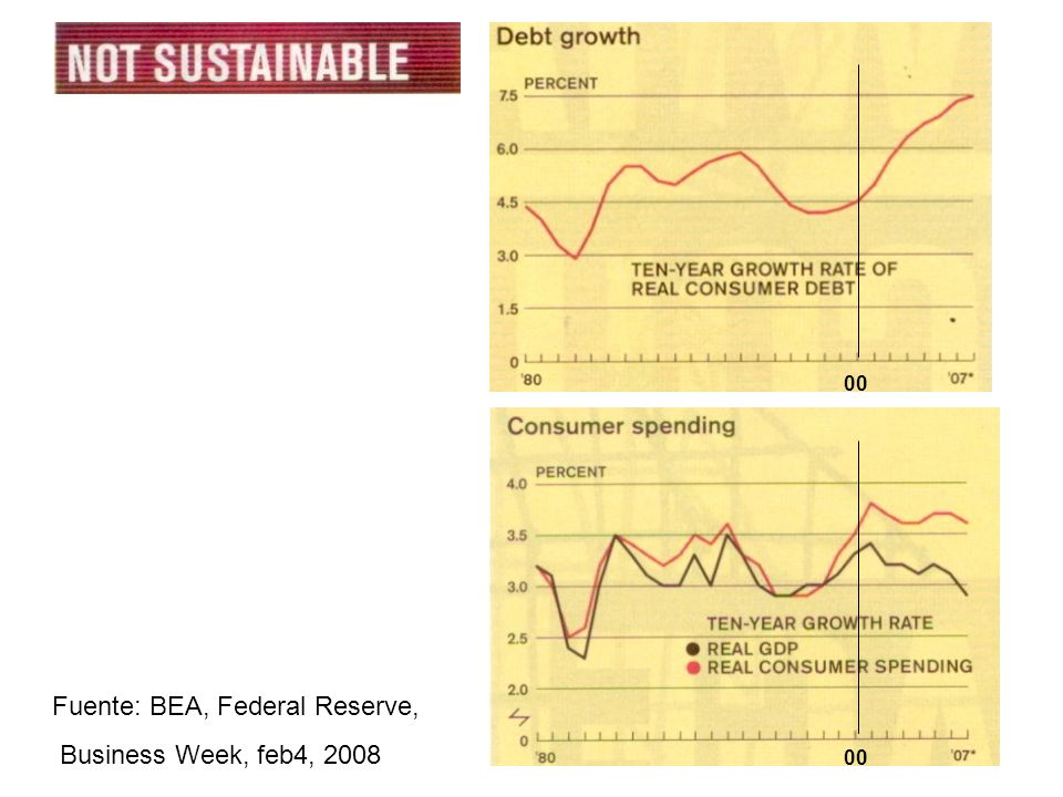 Fuente: BEA, Federal Reserve, Business Week, feb4, 2008