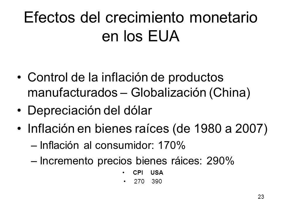 Efectos del crecimiento monetario en los EUA