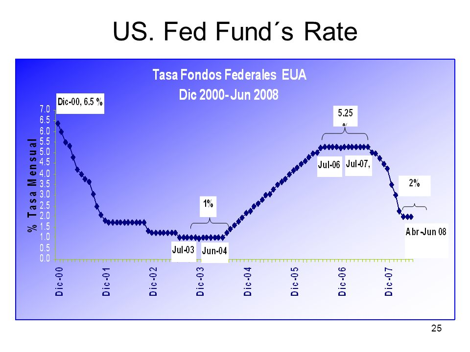 US. Fed Fund´s Rate