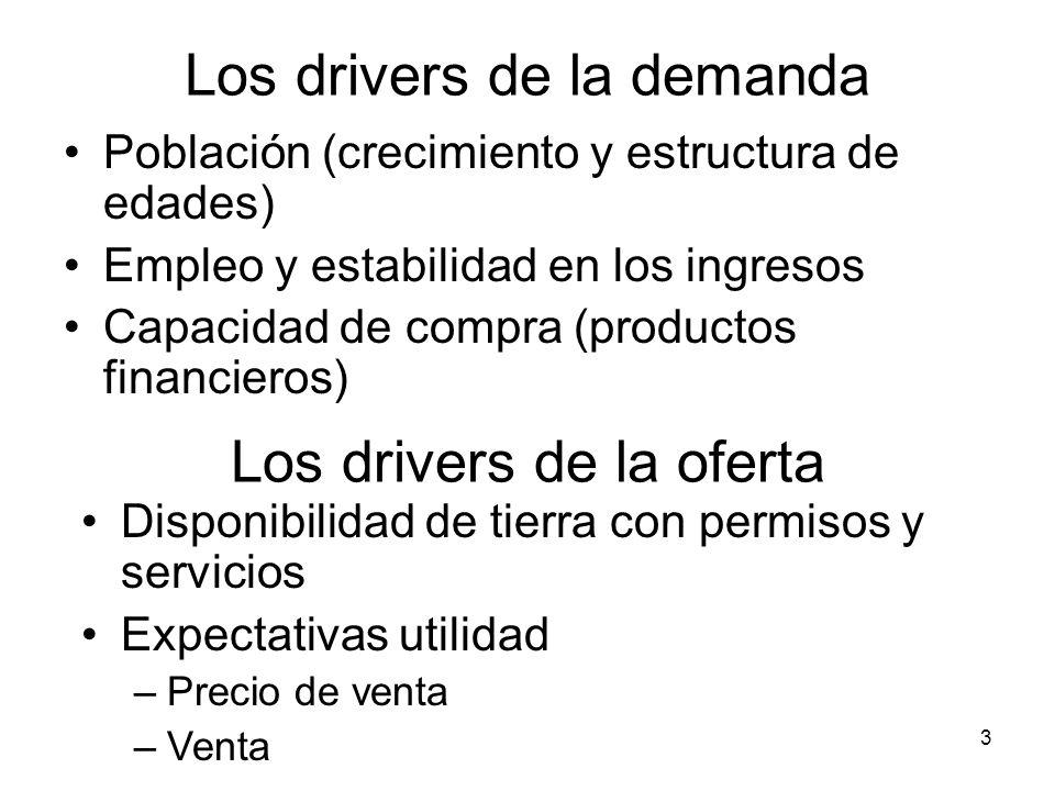 Los drivers de la demanda