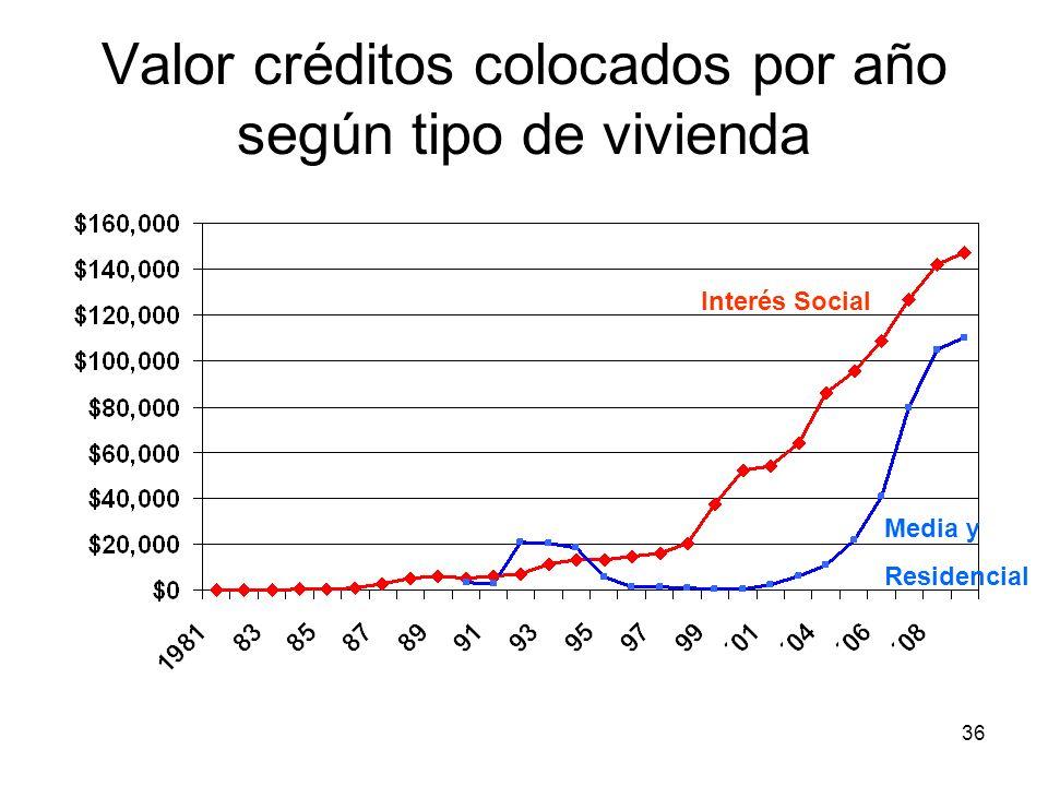 Valor créditos colocados por año según tipo de vivienda