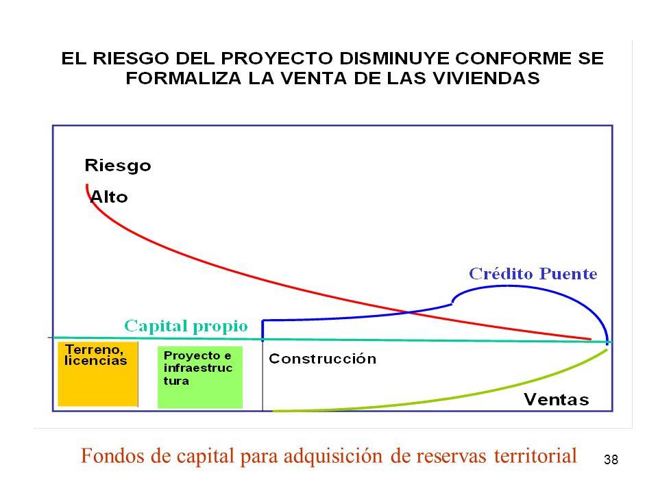 Fondos de capital para adquisición de reservas territorial