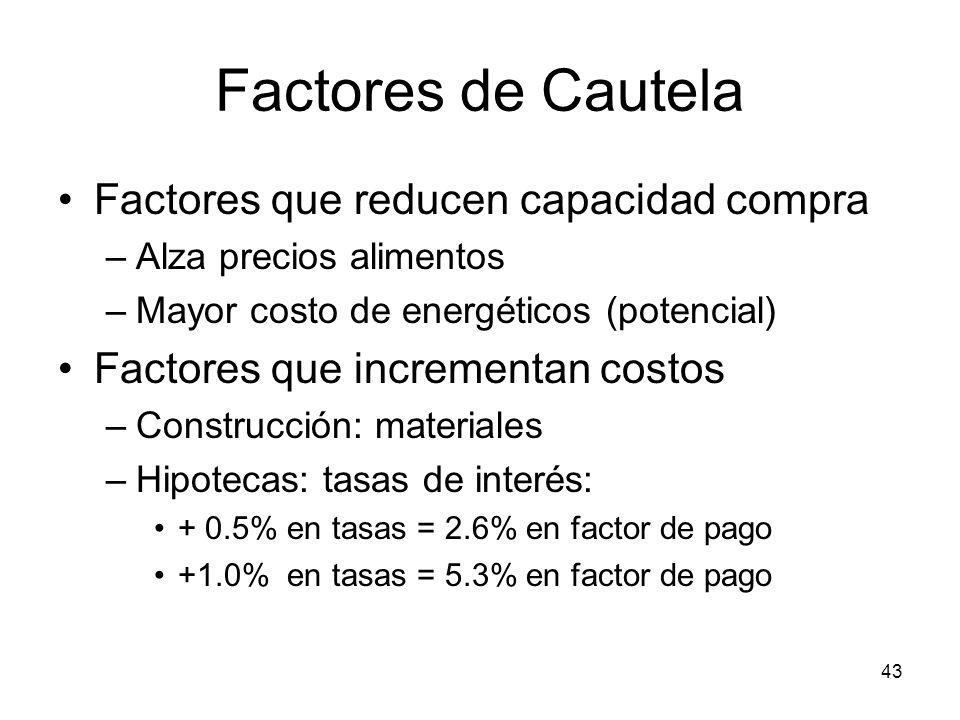 Factores de Cautela Factores que reducen capacidad compra