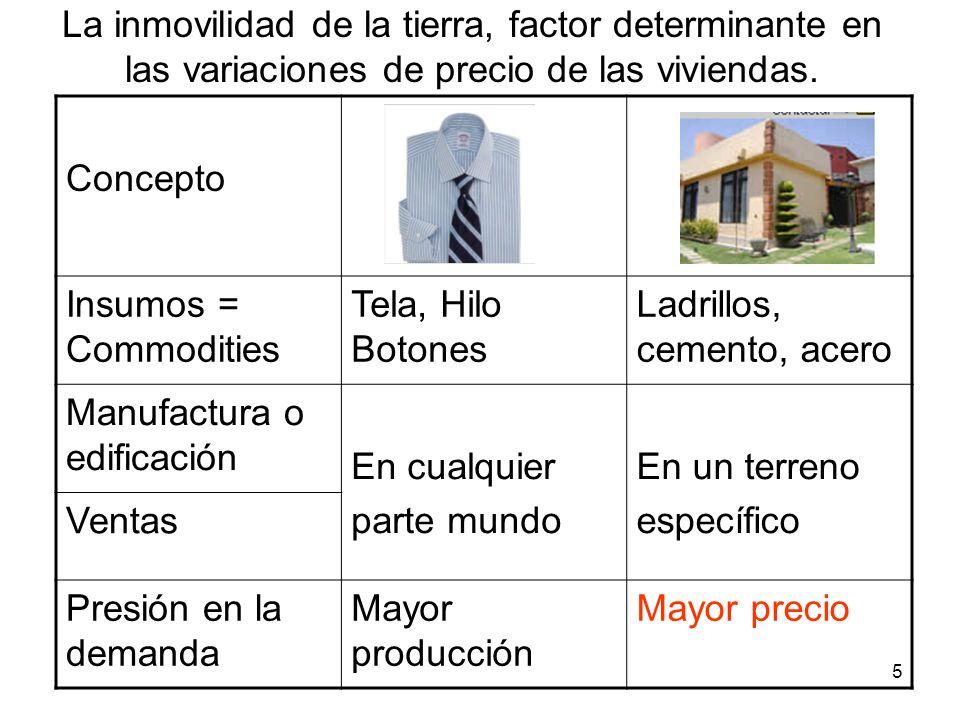 La inmovilidad de la tierra, factor determinante en las variaciones de precio de las viviendas.