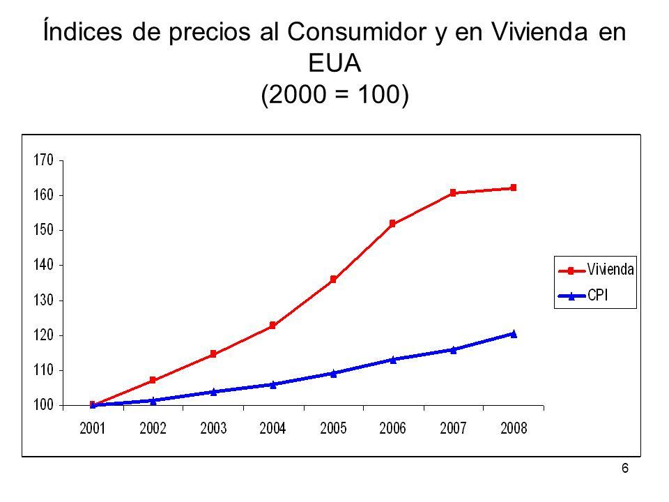 Índices de precios al Consumidor y en Vivienda en EUA (2000 = 100)