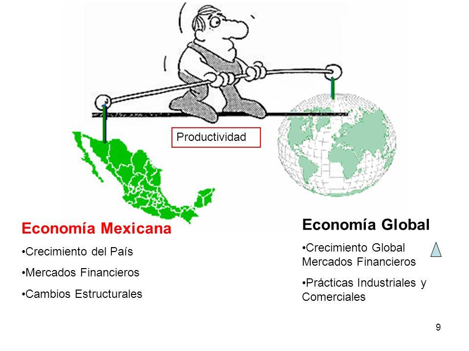 Economía Global Economía Mexicana Productividad