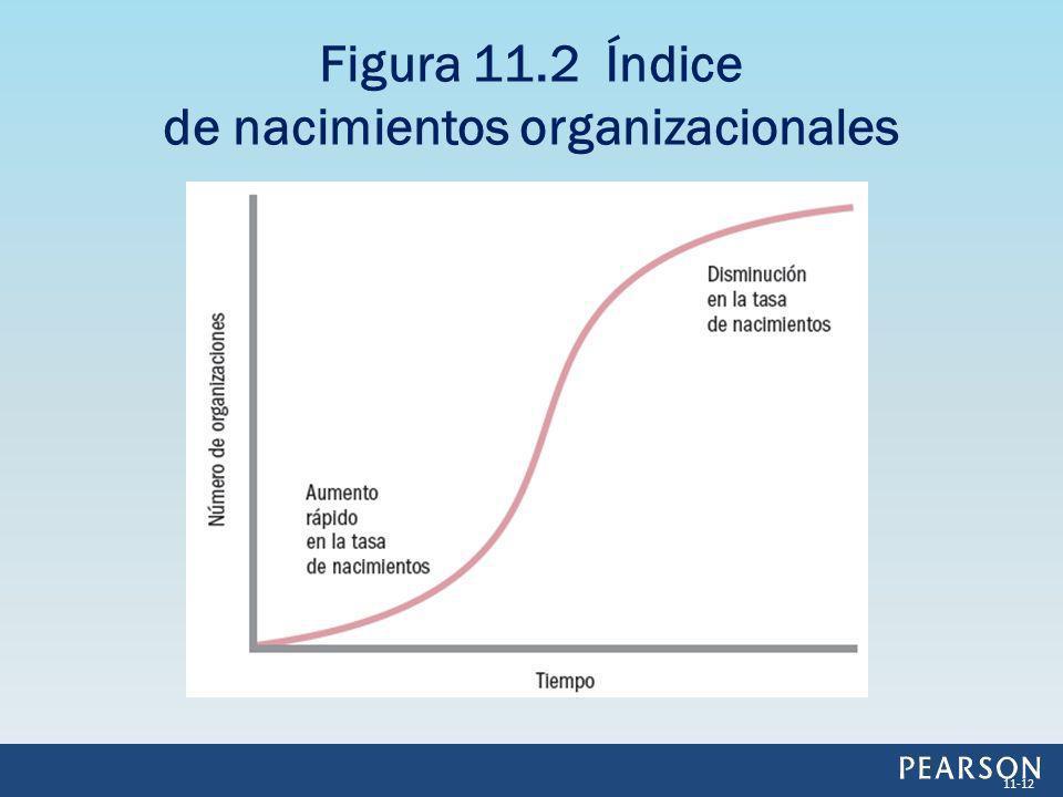 Figura 11.2 Índice de nacimientos organizacionales