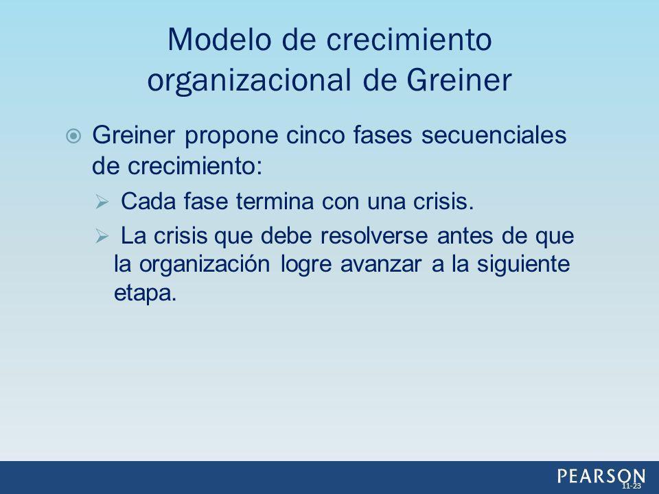 Modelo de crecimiento organizacional de Greiner