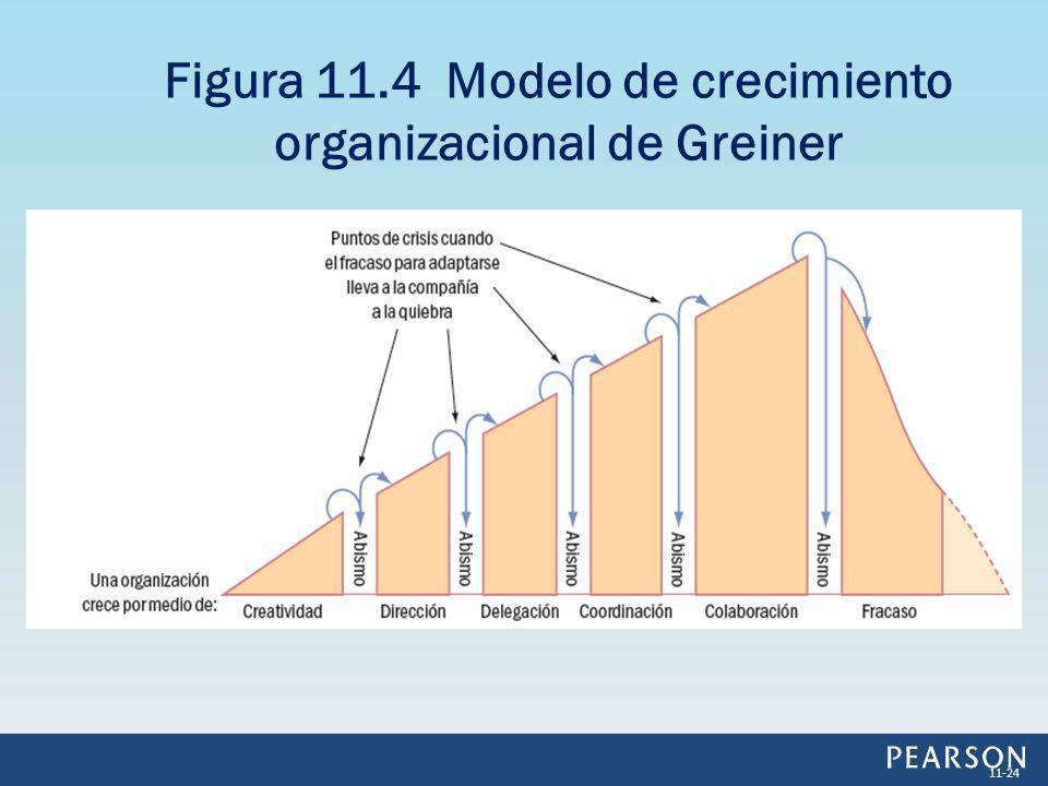 Figura 11.4 Modelo de crecimiento organizacional de Greiner