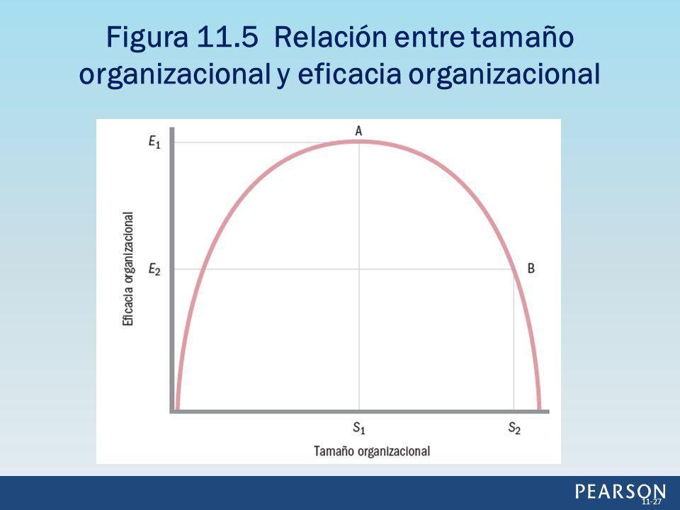 Figura 11.5 Relación entre tamaño organizacional y eficacia organizacional