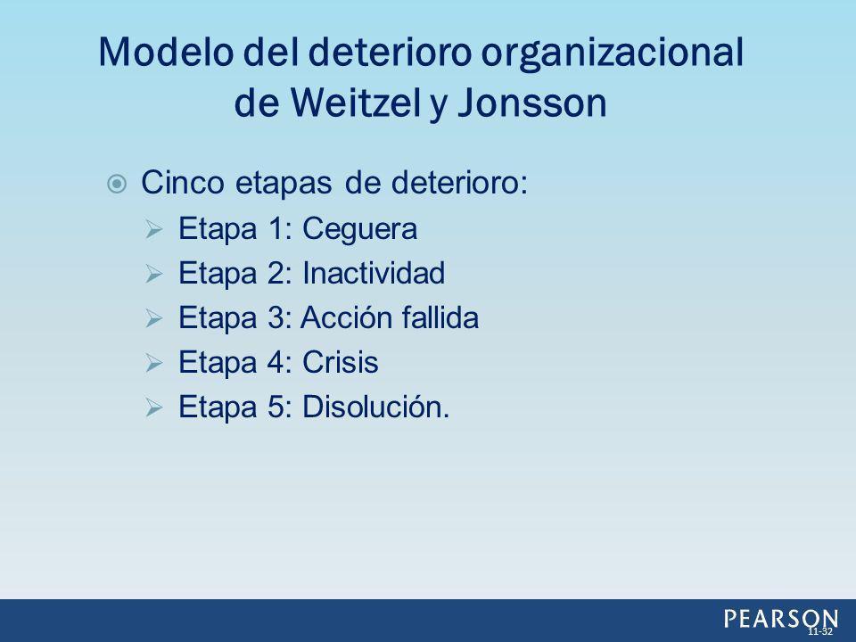 Modelo del deterioro organizacional de Weitzel y Jonsson