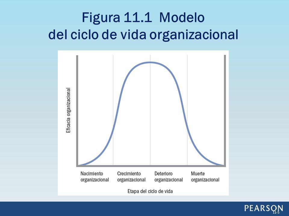 Figura 11.1 Modelo del ciclo de vida organizacional