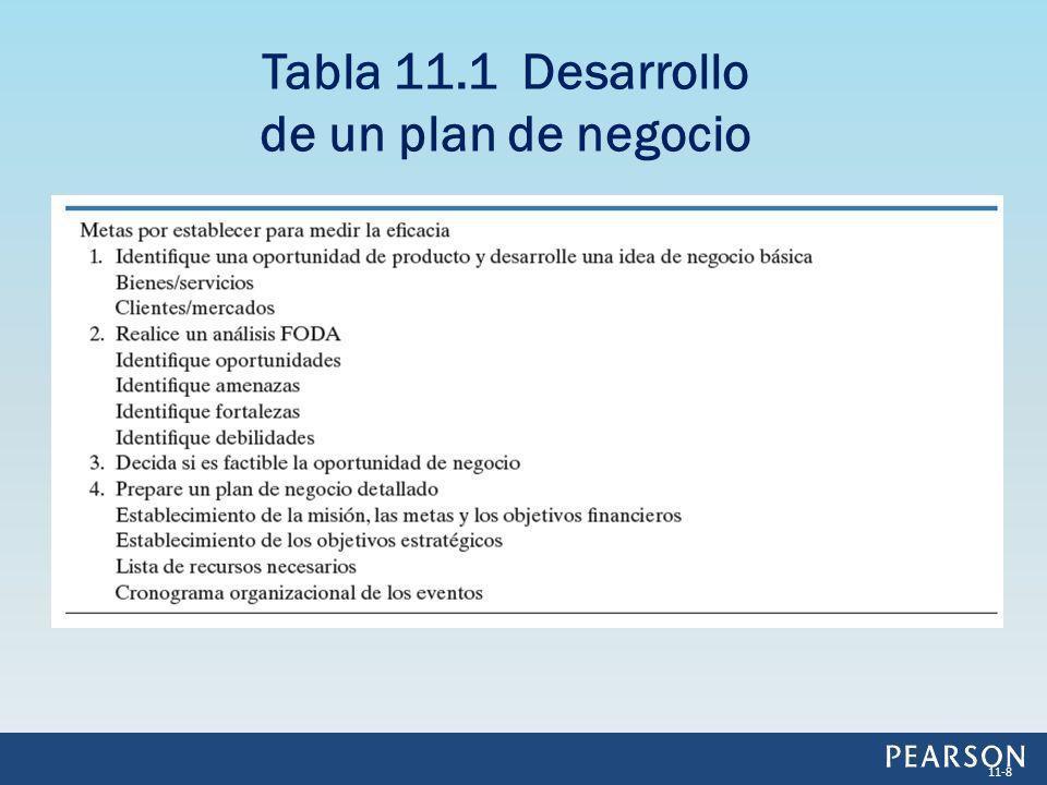 Tabla 11.1 Desarrollo de un plan de negocio