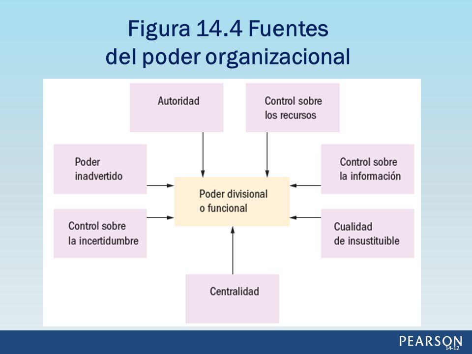 Figura 14.4 Fuentes del poder organizacional