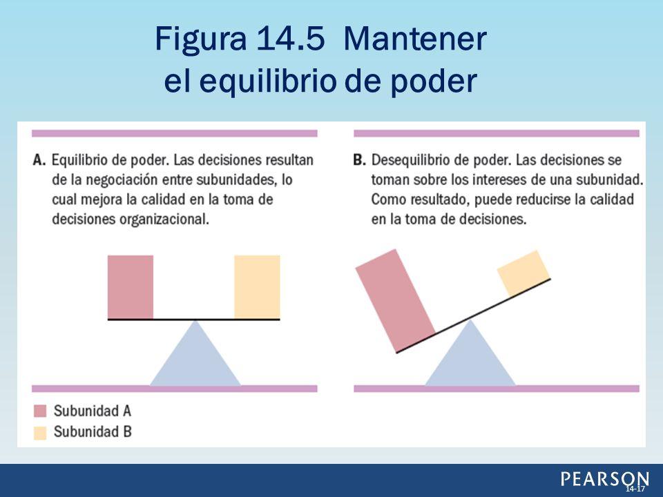Figura 14.5 Mantener el equilibrio de poder