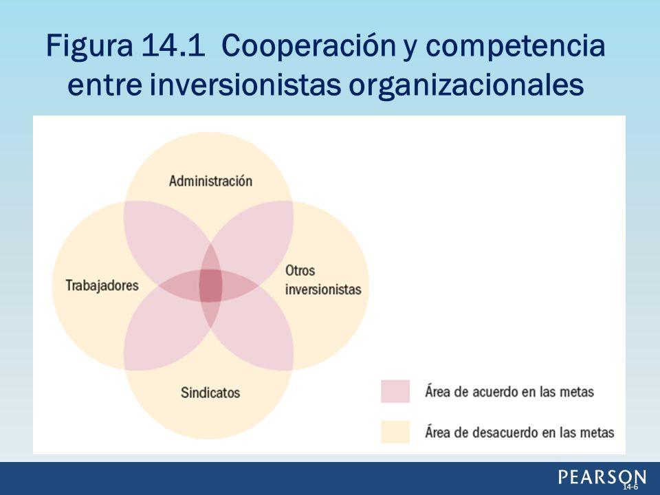 Figura 14.1 Cooperación y competencia entre inversionistas organizacionales