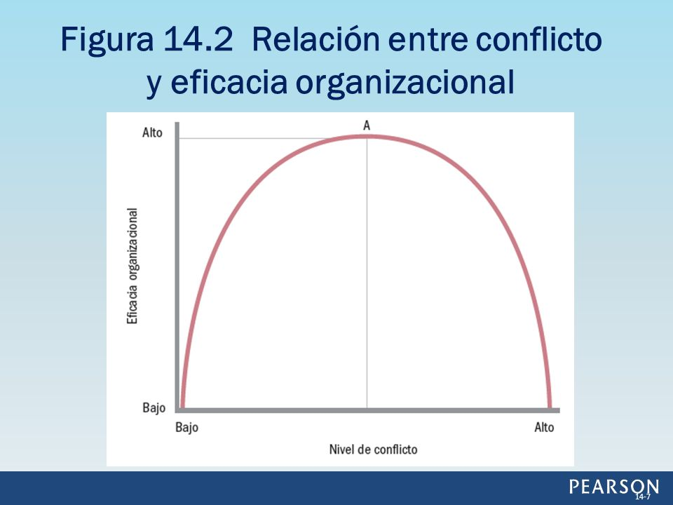 Figura 14.2 Relación entre conflicto y eficacia organizacional