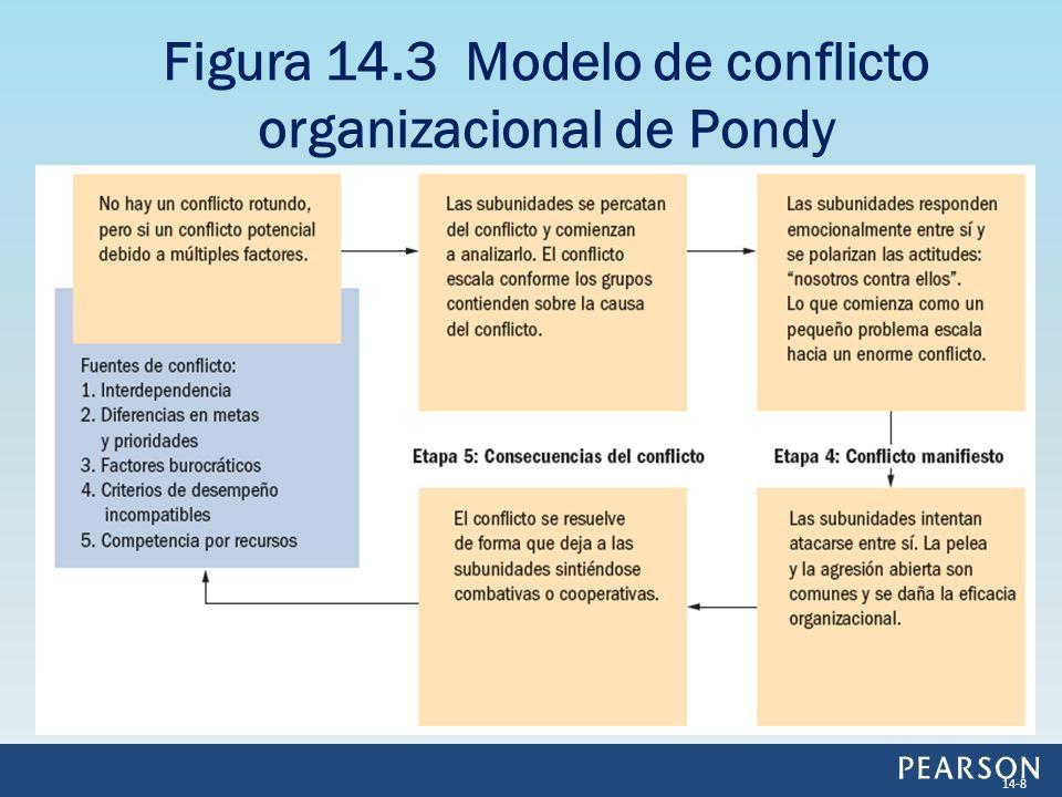 Figura 14.3 Modelo de conflicto organizacional de Pondy