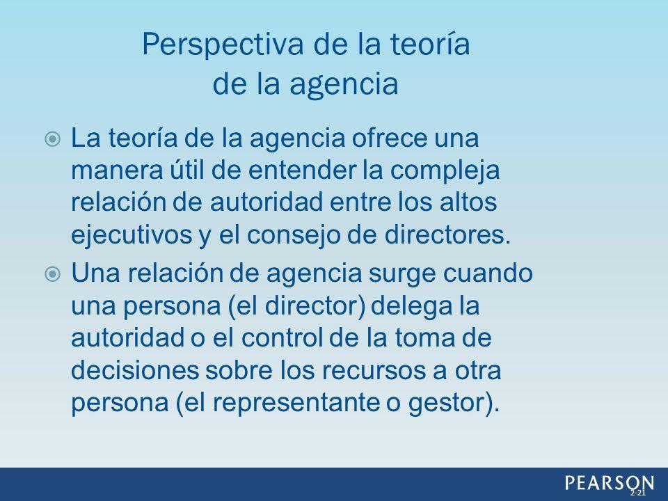 Perspectiva de la teoría de la agencia