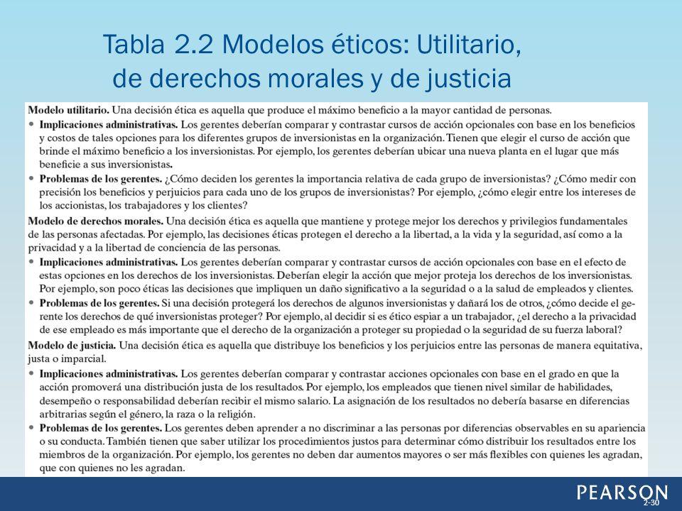 Tabla 2.2 Modelos éticos: Utilitario, de derechos morales y de justicia