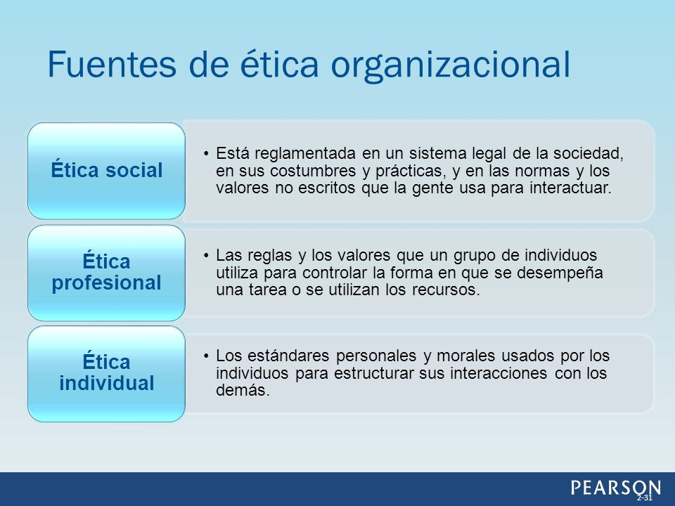 Fuentes de ética organizacional