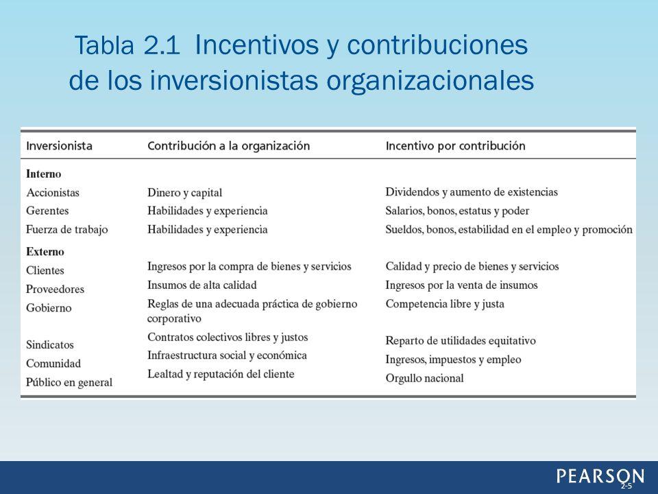 Tabla 2.1 Incentivos y contribuciones de los inversionistas organizacionales