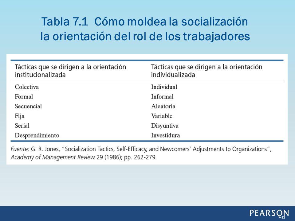 Tabla 7.1 Cómo moldea la socialización la orientación del rol de los trabajadores