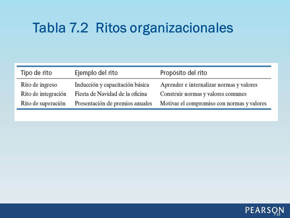Tabla 7.2 Ritos organizacionales