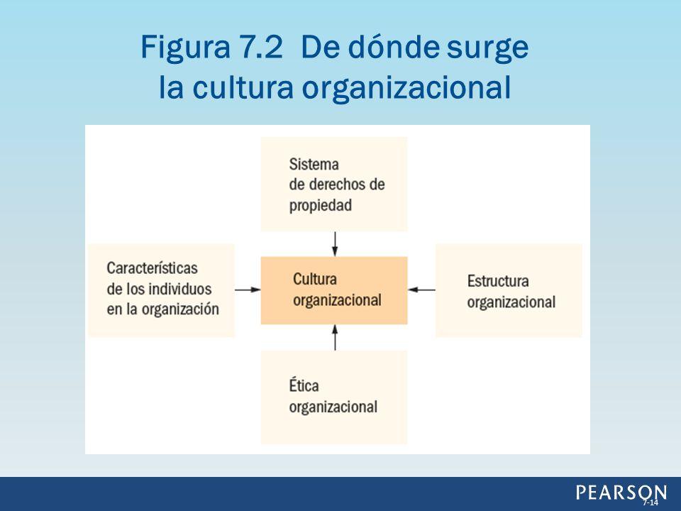 Figura 7.2 De dónde surge la cultura organizacional