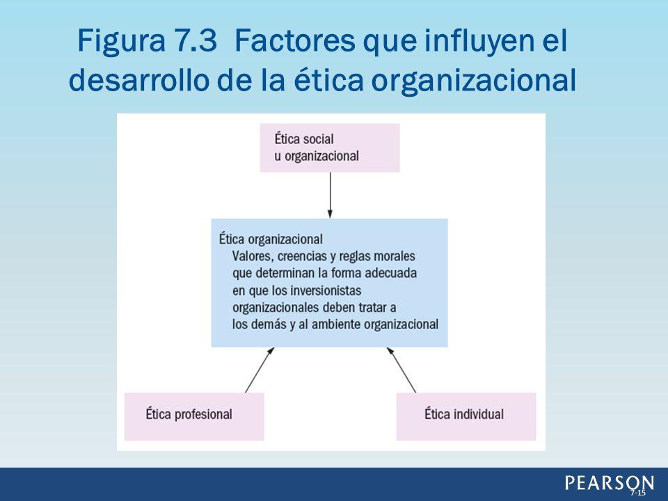 Figura 7.3 Factores que influyen el desarrollo de la ética organizacional