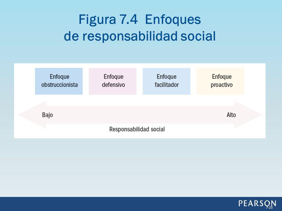 Figura 7.4 Enfoques de responsabilidad social