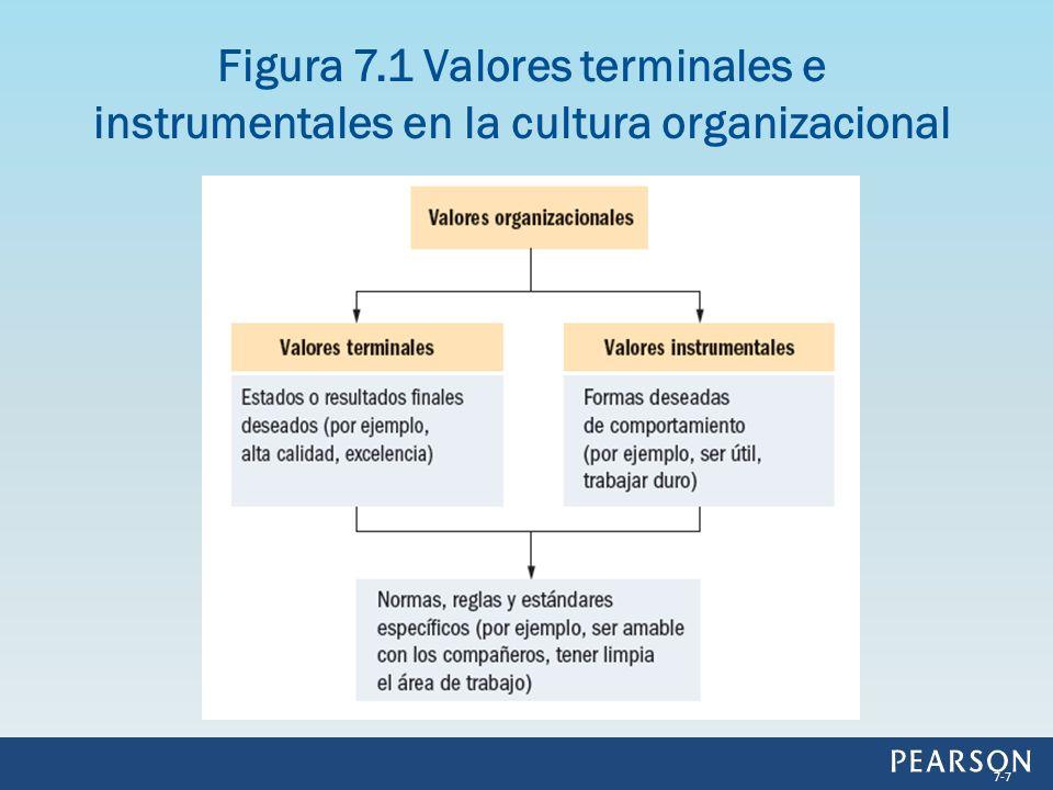 Figura 7.1 Valores terminales e instrumentales en la cultura organizacional