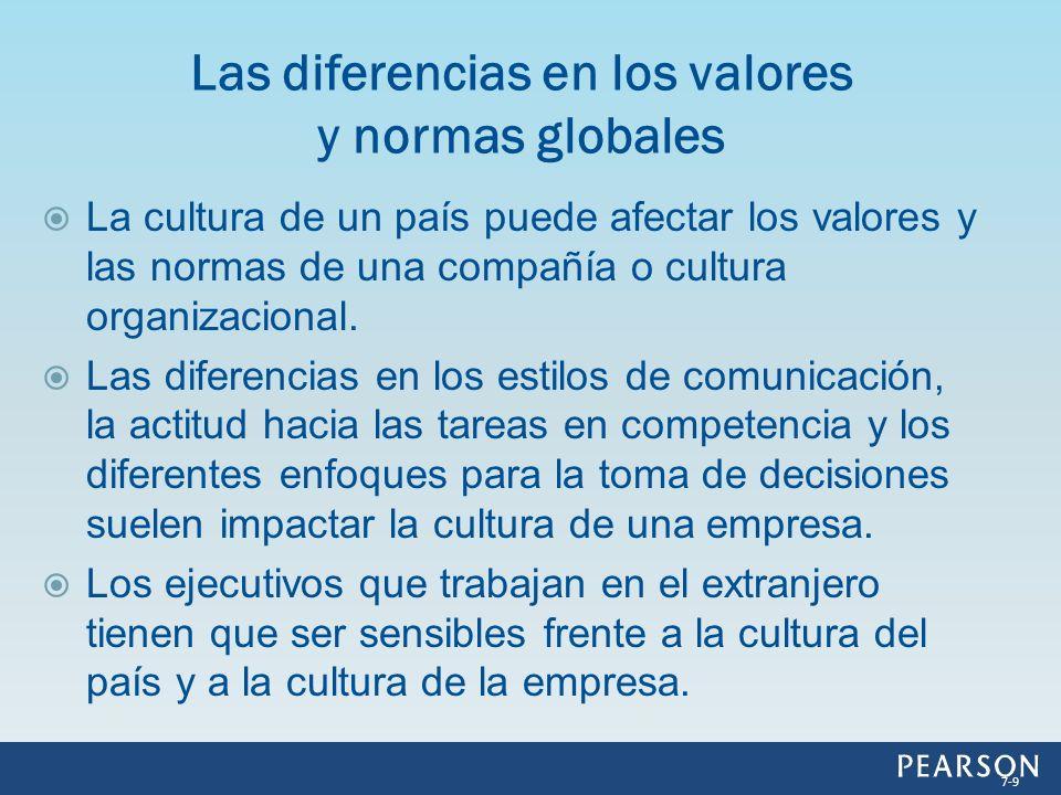 Las diferencias en los valores y normas globales