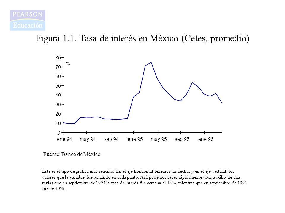 Figura 1.1. Tasa de interés en México (Cetes, promedio)